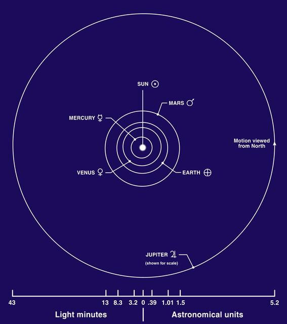 Inner Planets Diagram Stranger Planets Search And Explore Space